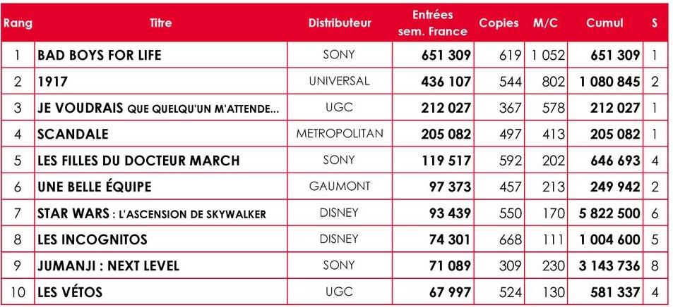 Tableau top 10 hebdo France