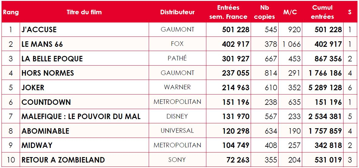 top 10 hebdo France